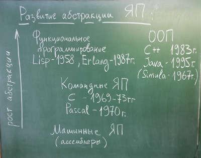 Развитие уровня абстракции языков программирования